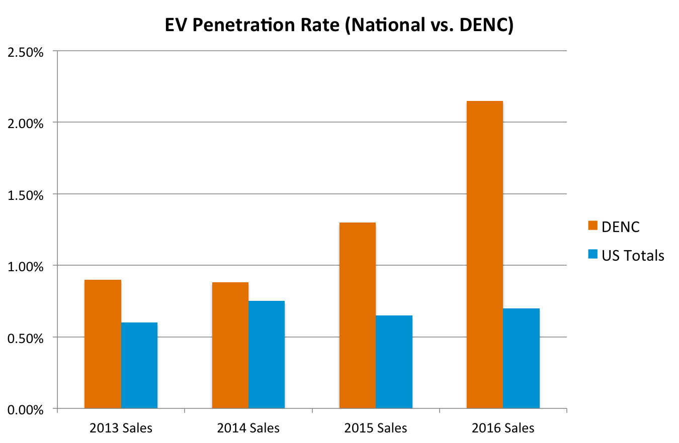 denc-ev-penetration-rate-1